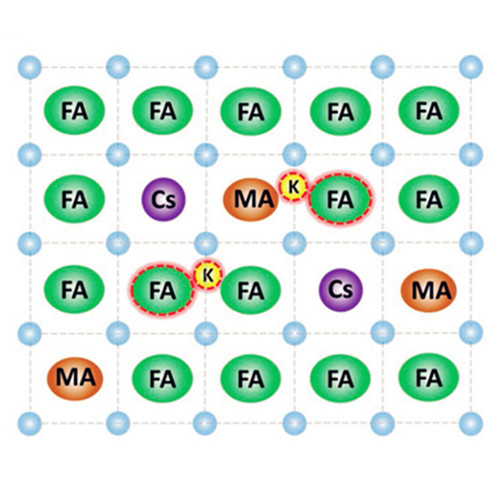 The small cations in perovskites